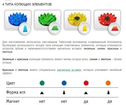 Типы колющих элементов