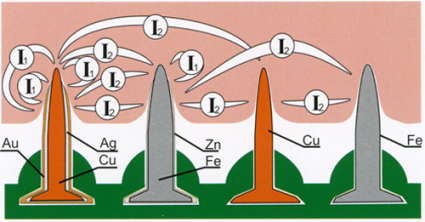 Разные виды металла взаимодействуют между собой