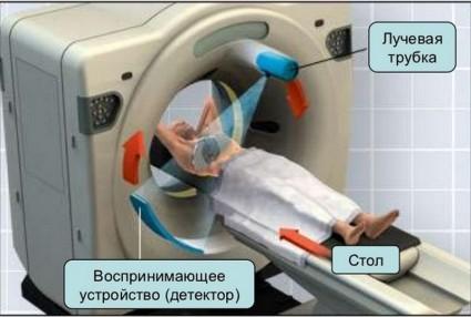 Спектры противопоказаний для компьютерной и магнитно-резонансной томографии отличаются