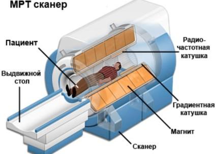 Магнитно-резонансный сканер