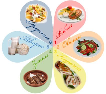 Классическая диета предполагает ограничение потребления продуктов, которые содержат пурины