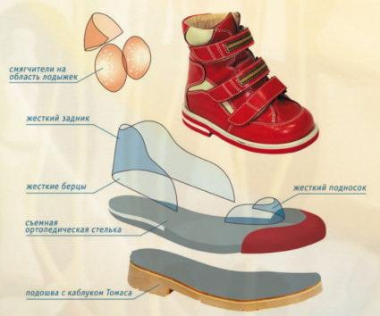 Детская ортопедическая обувь:правила выбора