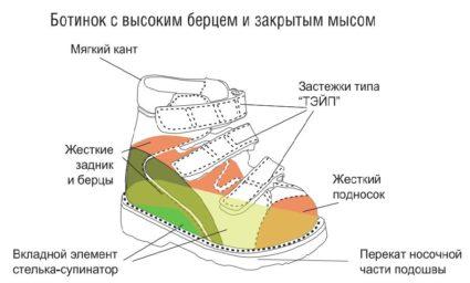 Ортопедами-специалистами создана специальная ортопедическая обувь
